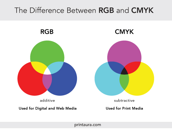 Difference between CMYK and RGB Color Profiles