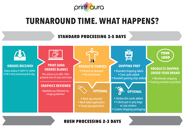 Print Aura Fulfillment Turnaround Time